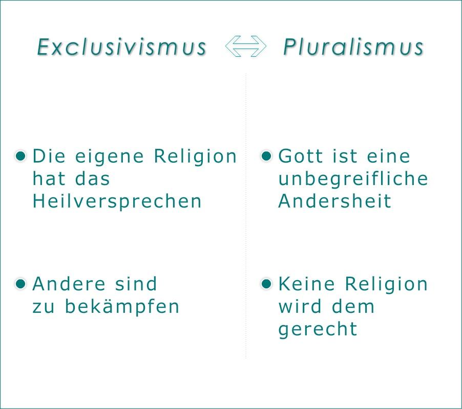 Weltethos und Verantwortung_Religiöser Pluralismus