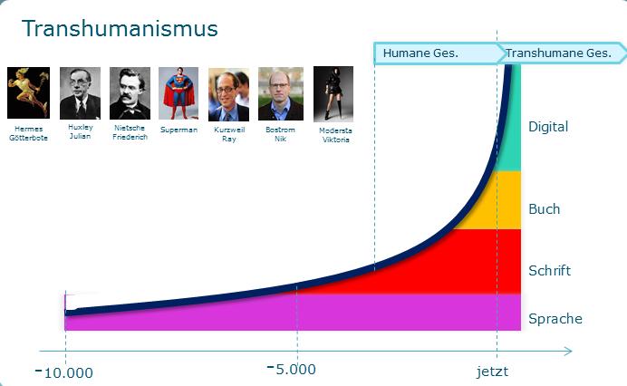 Der Transhumanismus - Bewusstsein 2.0