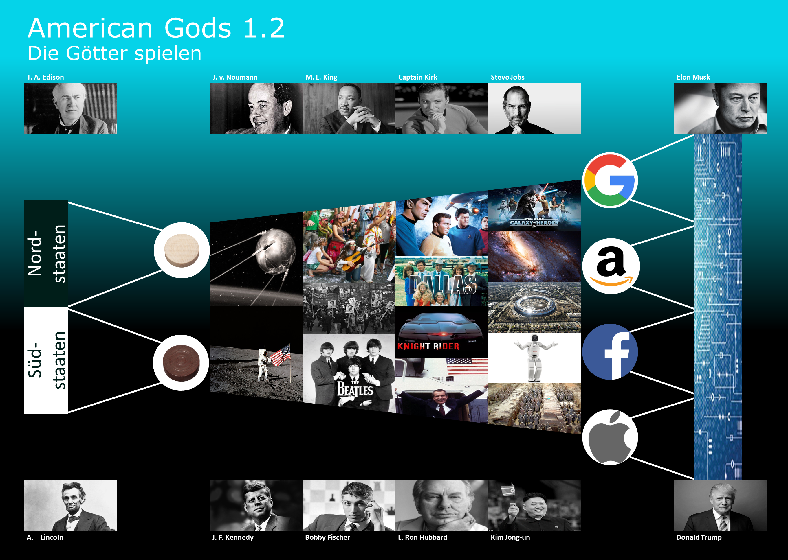 American Gods 1.2